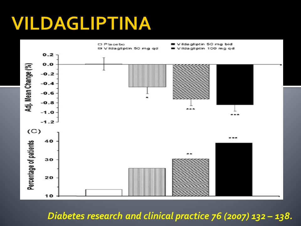 VILDAGLIPTINA Diabetes research and clinical practice 76 (2007) 132 – 138.
