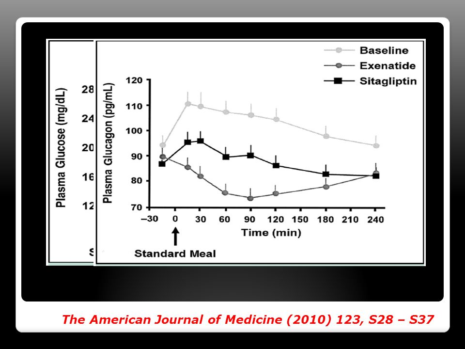 The American Journal of Medicine (2010) 123, S28 – S37