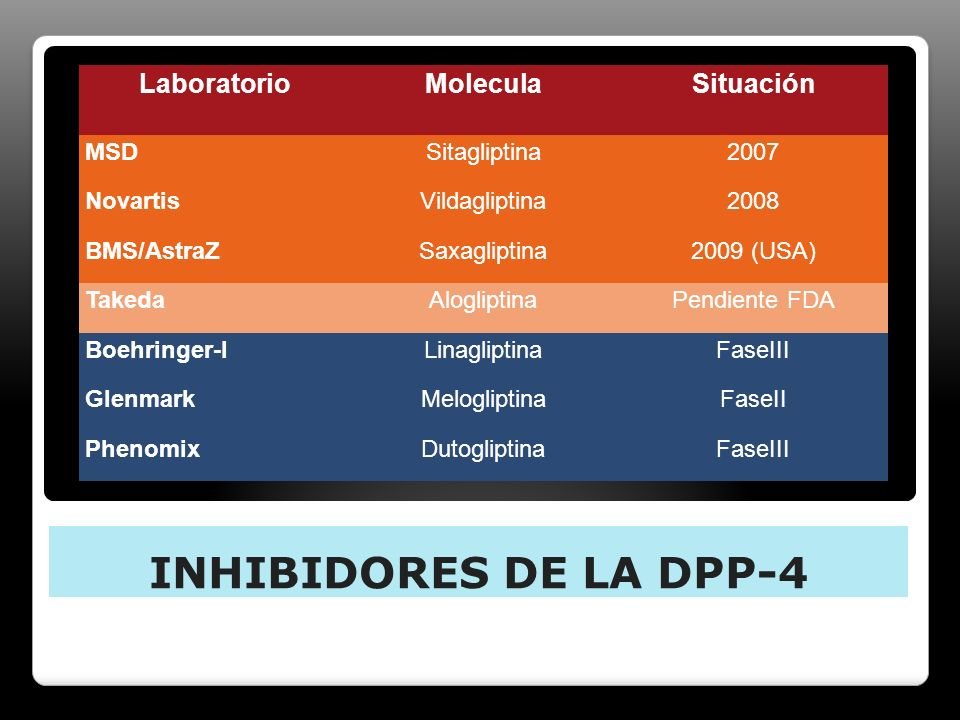 INHIBIDORES DE LA DPP-4 Laboratorio Molecula Situación MSD