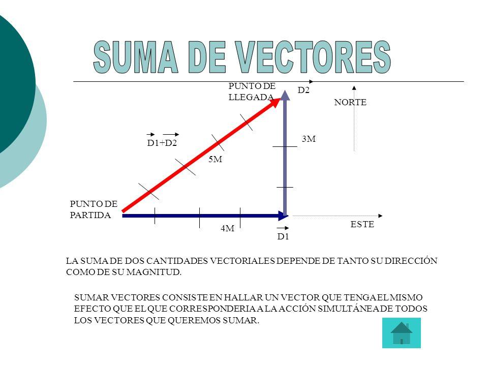 SUMA DE VECTORES PUNTO DE LLEGADA D2 NORTE 3M D1+D2 5M
