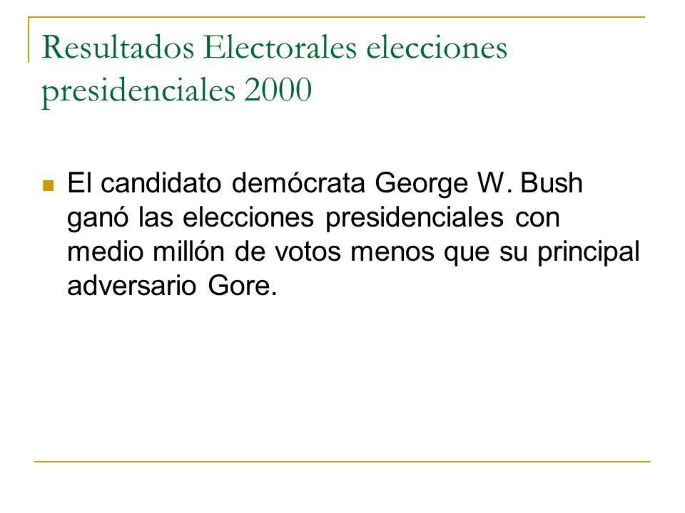 Resultados Electorales elecciones presidenciales 2000