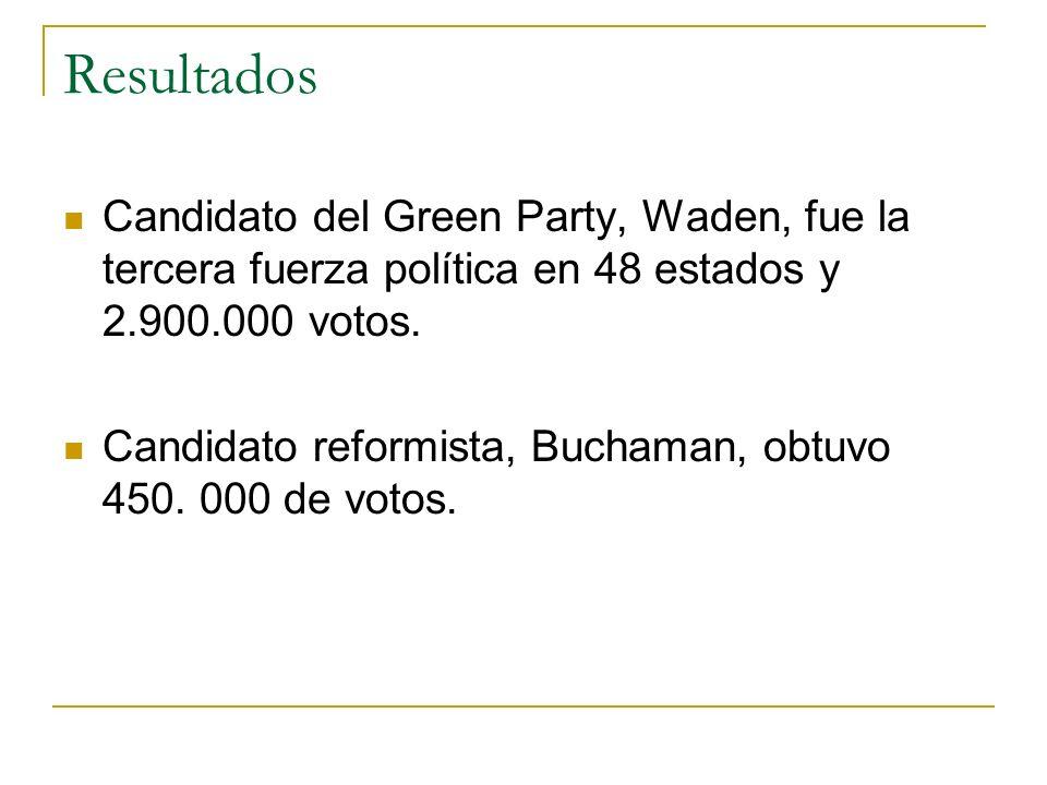 Resultados Candidato del Green Party, Waden, fue la tercera fuerza política en 48 estados y 2.900.000 votos.