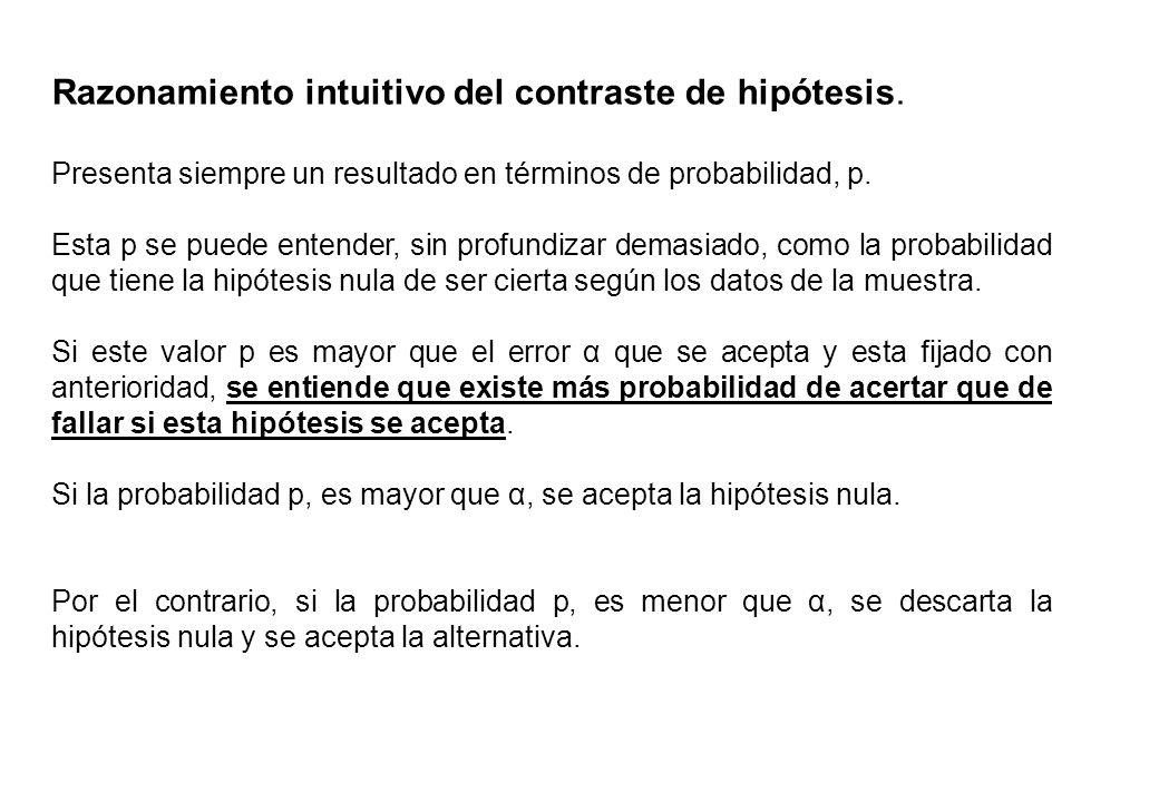 Razonamiento intuitivo del contraste de hipótesis.