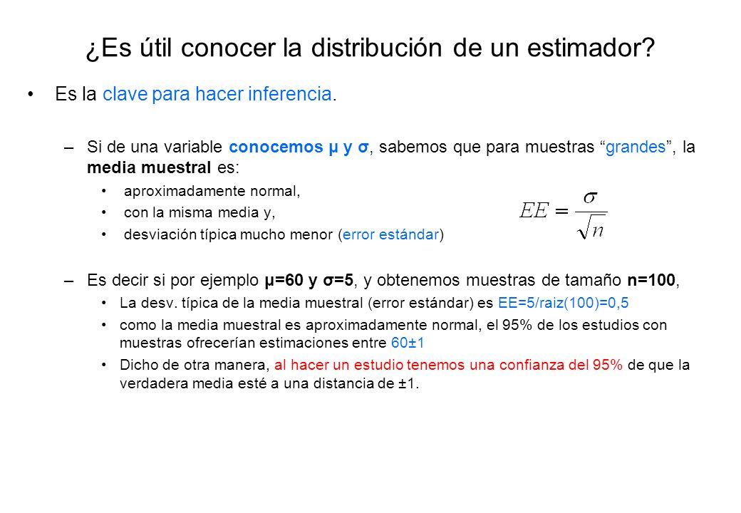 ¿Es útil conocer la distribución de un estimador