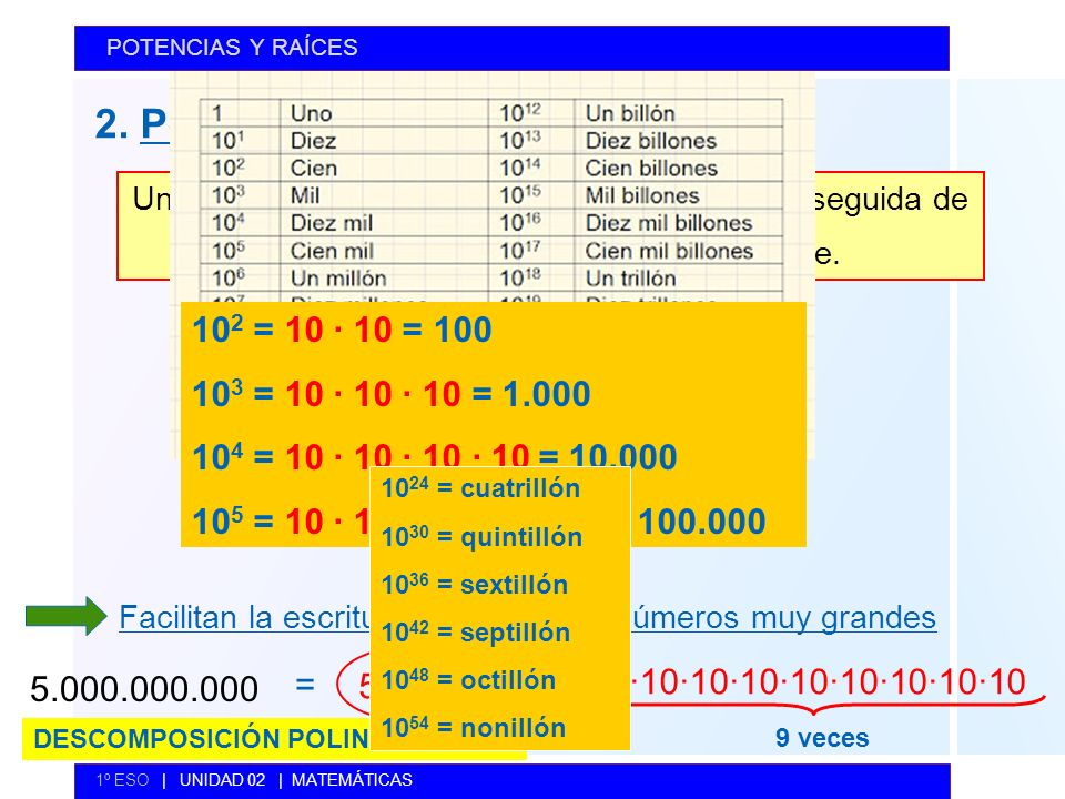 2. Potencias de base 10 102 = 10 · 10 = 100 103 = 10 · 10 · 10 = 1.000
