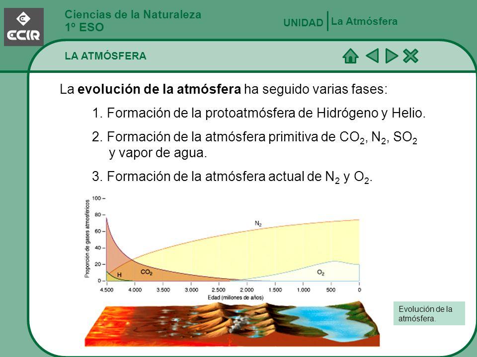 La evolución de la atmósfera ha seguido varias fases: