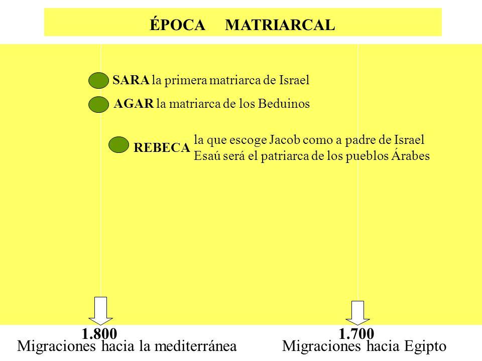 Migraciones hacia la mediterránea Migraciones hacia Egipto