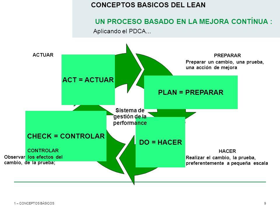 Sistema de gestión de la performance
