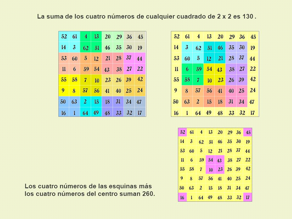 La suma de los cuatro números de cualquier cuadrado de 2 x 2 es 130.