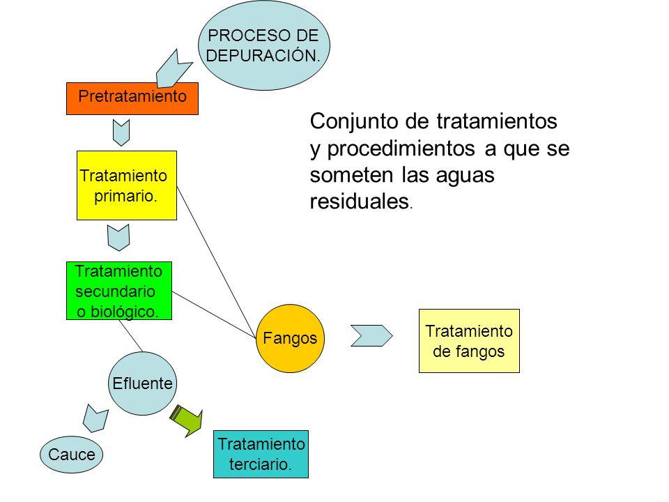 Conjunto de tratamientos y procedimientos a que se
