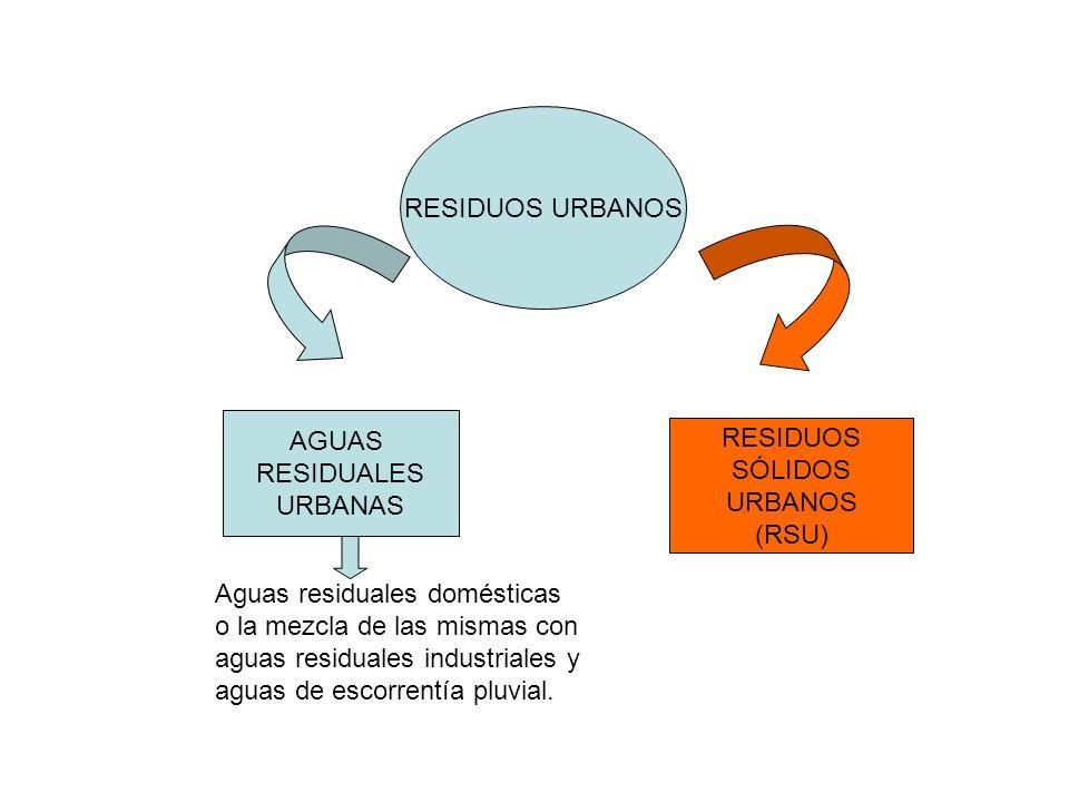 RESIDUOS URBANOS AGUAS. RESIDUALES. URBANAS. RESIDUOS. SÓLIDOS. URBANOS. (RSU) Aguas residuales domésticas.
