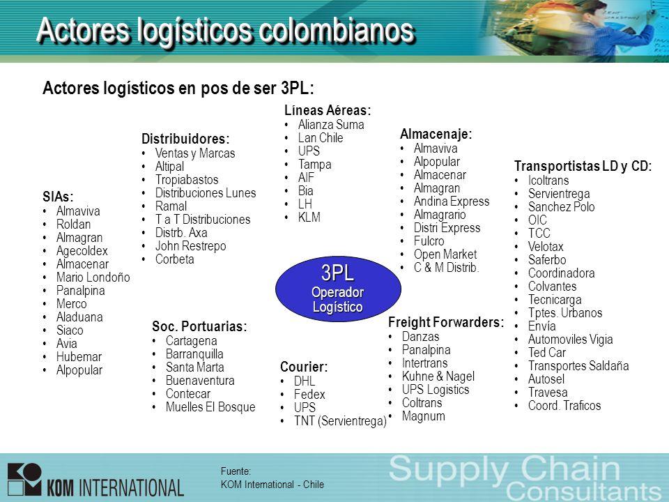 Actores logísticos colombianos