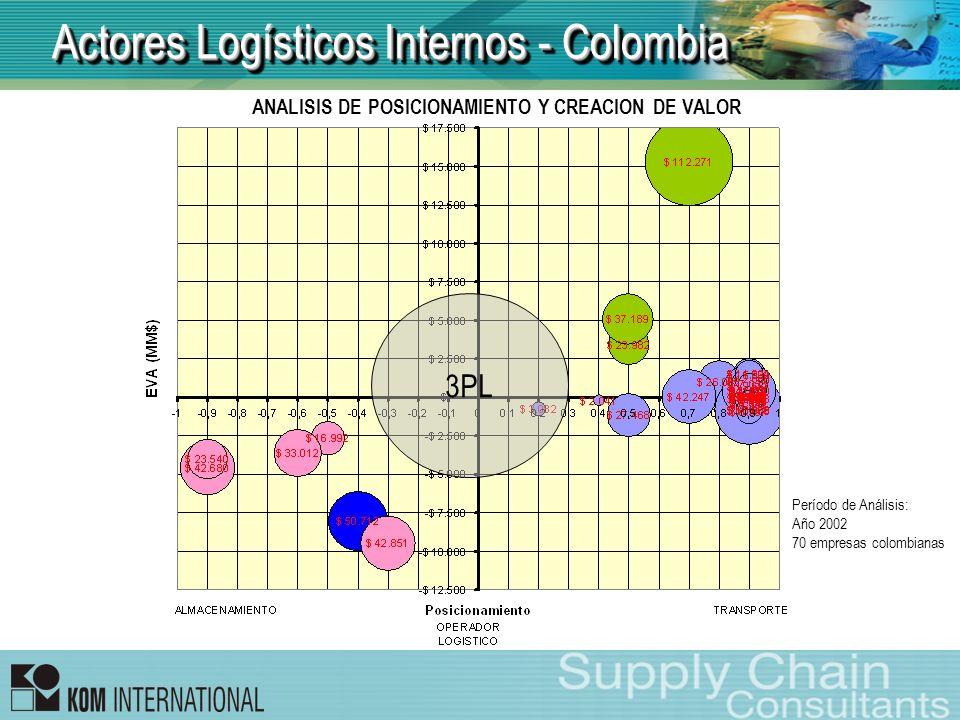 Actores Logísticos Internos - Colombia