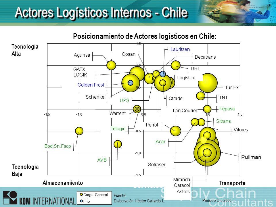 Actores Logísticos Internos - Chile