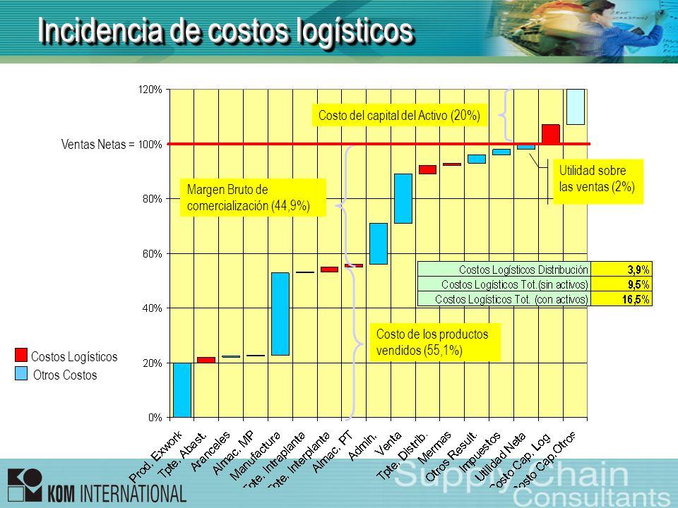 Incidencia de costos logísticos
