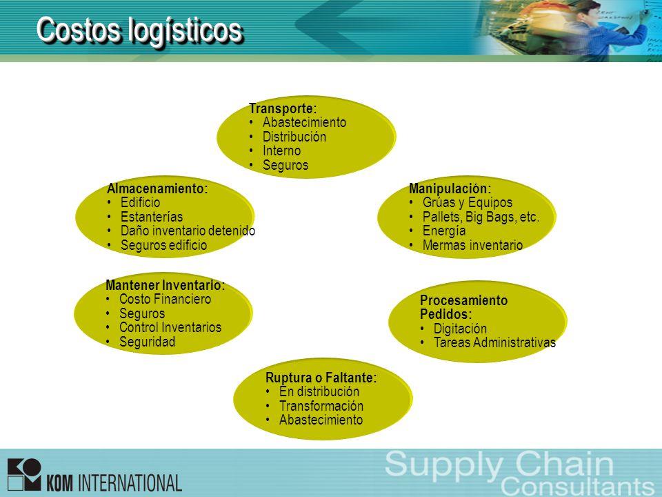 Costos logísticos Transporte: Abastecimiento Distribución Interno