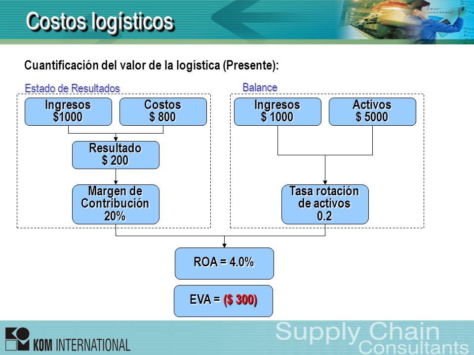 Costos logísticos Cuantificación del valor de la logística (Presente):
