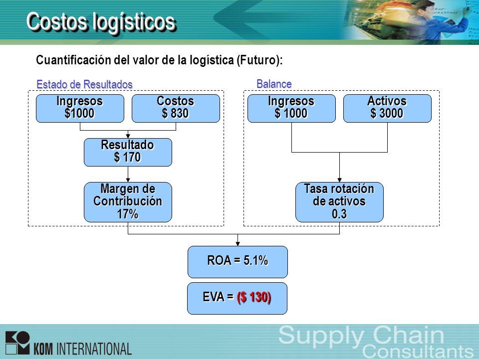 Costos logísticos Cuantificación del valor de la logística (Futuro):