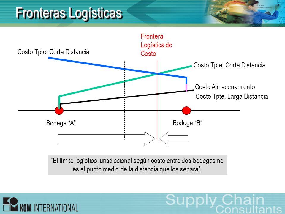 Fronteras Logísticas Frontera Logística de Costo
