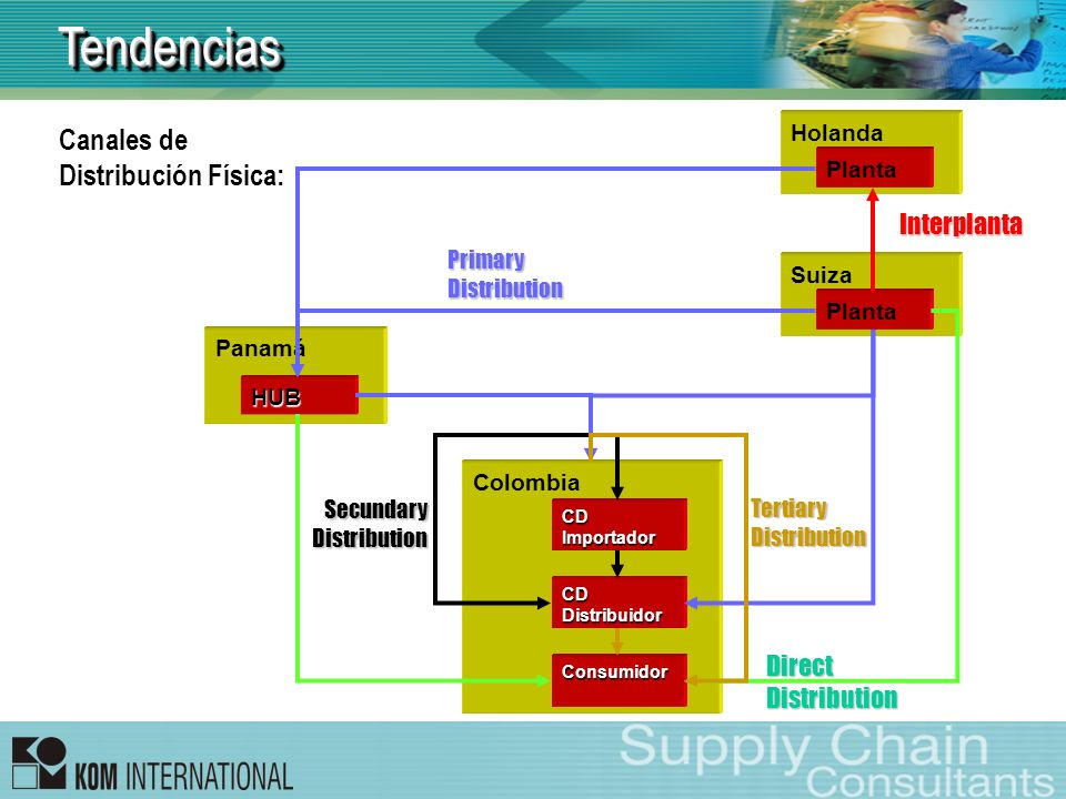 Tendencias Canales de Distribución Física: Interplanta Direct