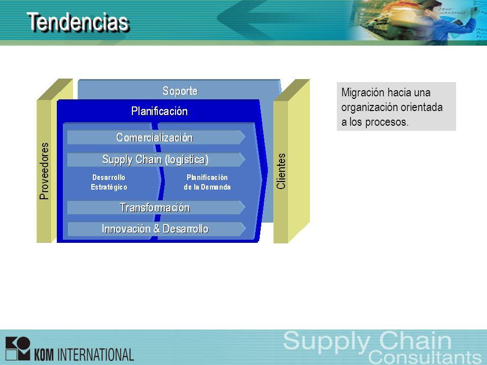 Tendencias Migración hacia una organización orientada a los procesos.