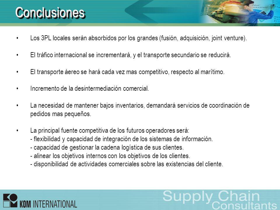 Conclusiones Los 3PL locales serán absorbidos por los grandes (fusión, adquisición, joint venture).
