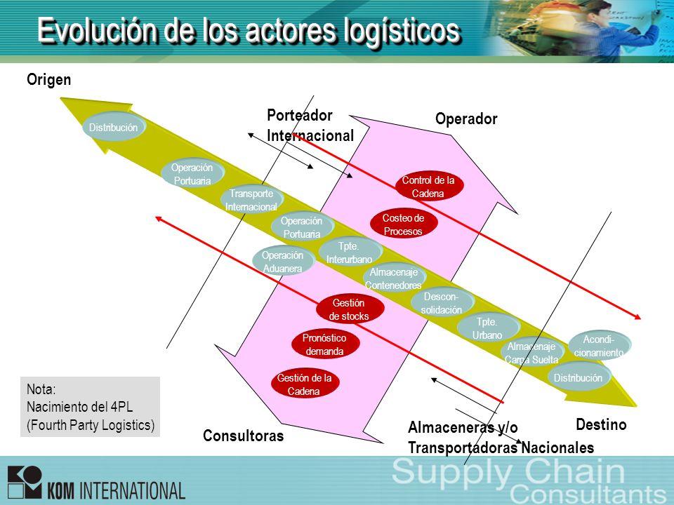 Evolución de los actores logísticos
