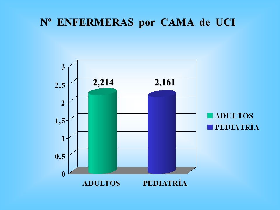 Nº ENFERMERAS por CAMA de UCI