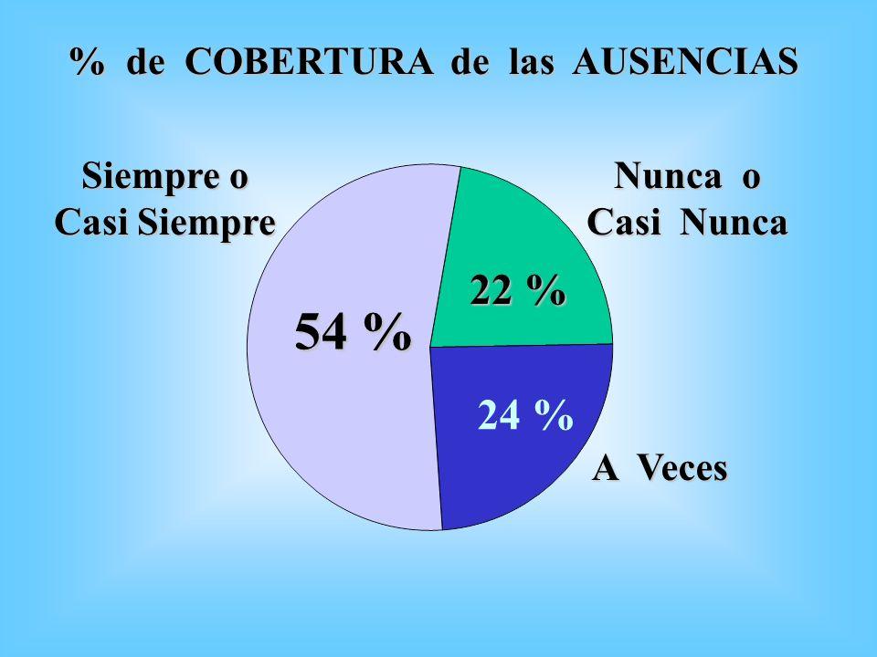 54 % 22 % 24 % % de COBERTURA de las AUSENCIAS Siempre o Casi Siempre