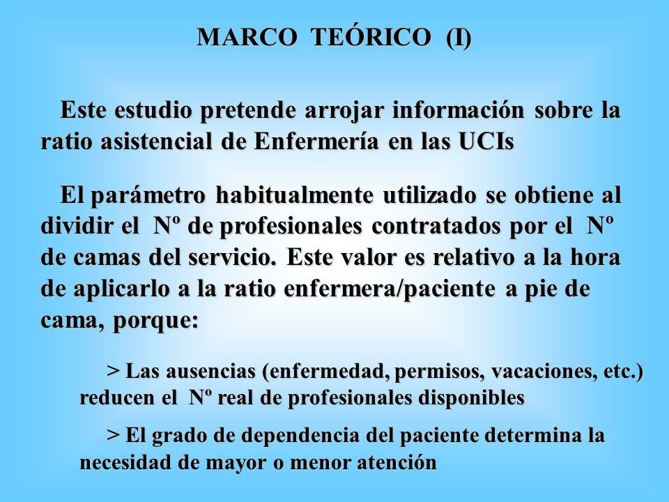 MARCO TEÓRICO (I) Este estudio pretende arrojar información sobre la ratio asistencial de Enfermería en las UCIs.
