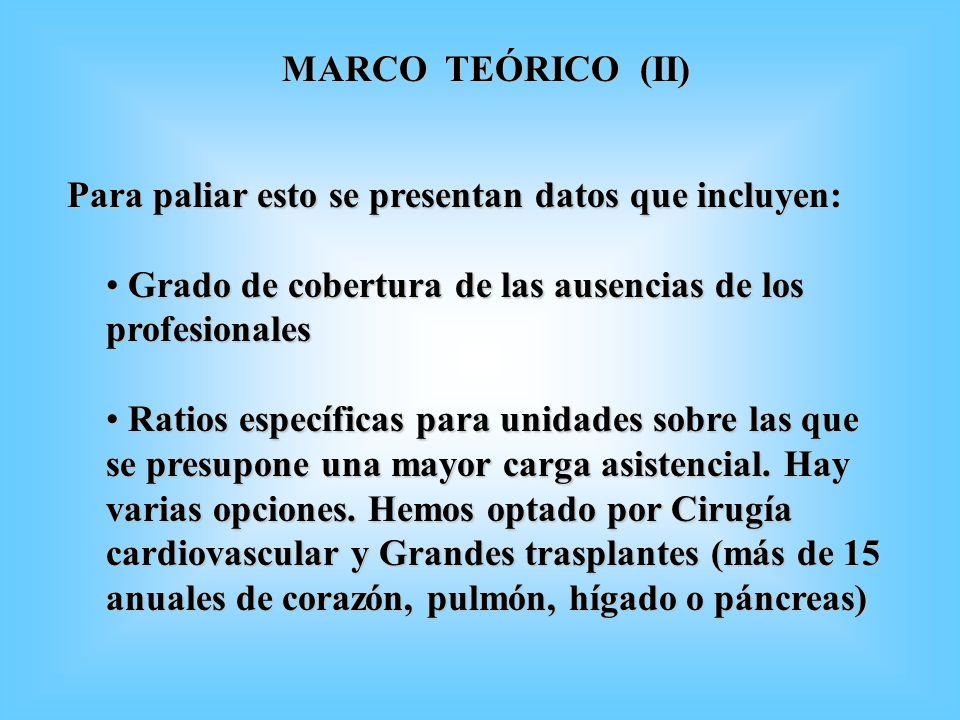 MARCO TEÓRICO (II) Para paliar esto se presentan datos que incluyen: Grado de cobertura de las ausencias de los profesionales.