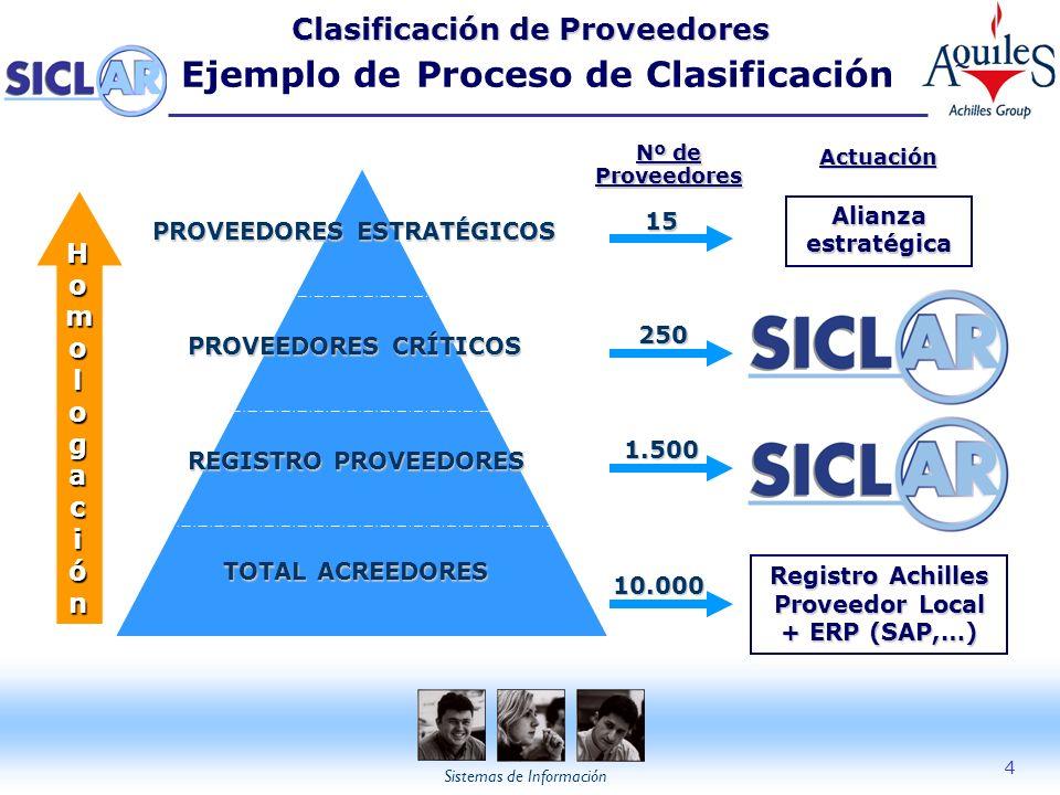 + evaluación (Auditoría in situ) Registro Achilles Proveedor Local
