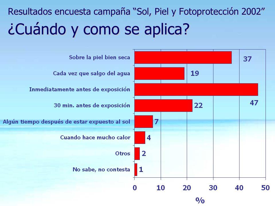 Resultados encuesta campaña Sol, Piel y Fotoprotección 2002 ¿Cuándo y como se aplica