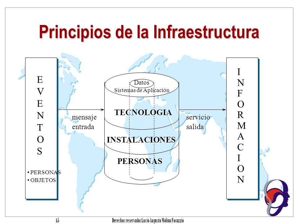 Principios de la Infraestructura