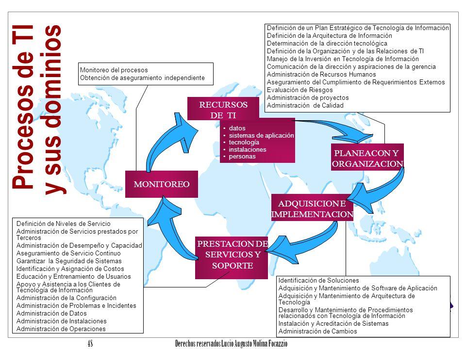 Procesos de TI y sus dominios