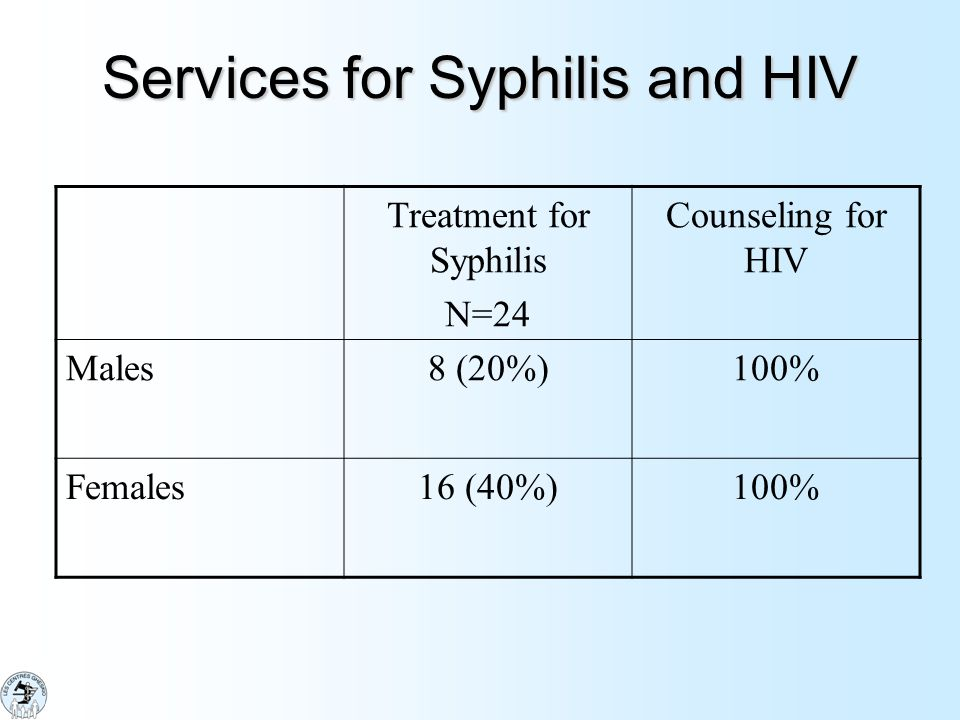 Services for Syphilis and HIV
