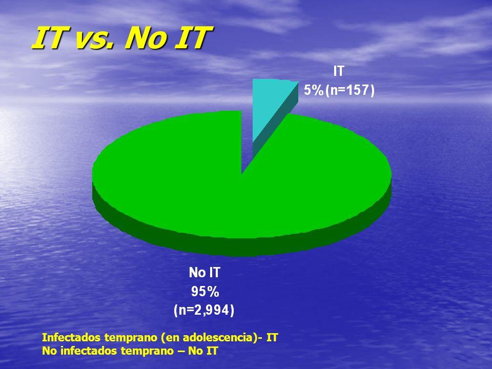 IT vs. No IT Infectados temprano (en adolescencia)- IT