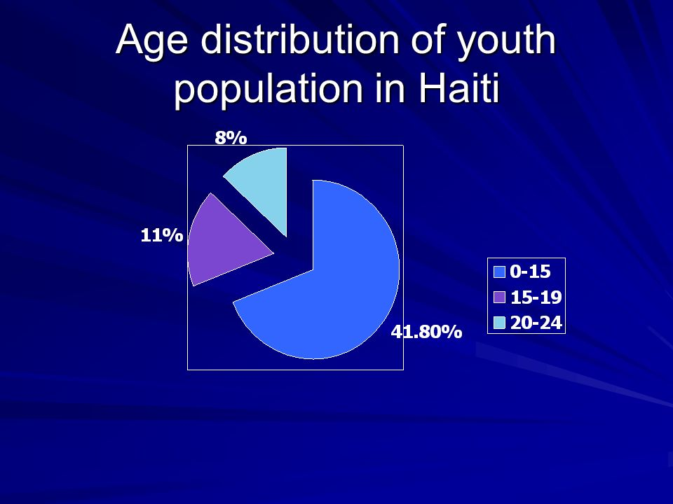 Age distribution of youth population in Haiti