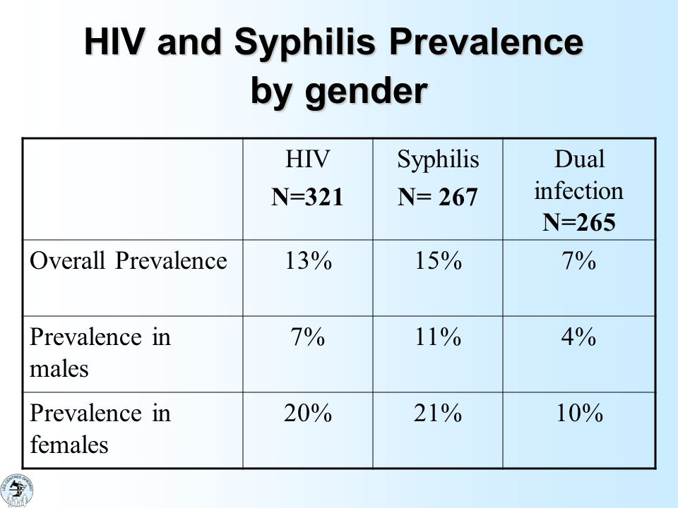 HIV and Syphilis Prevalence by gender