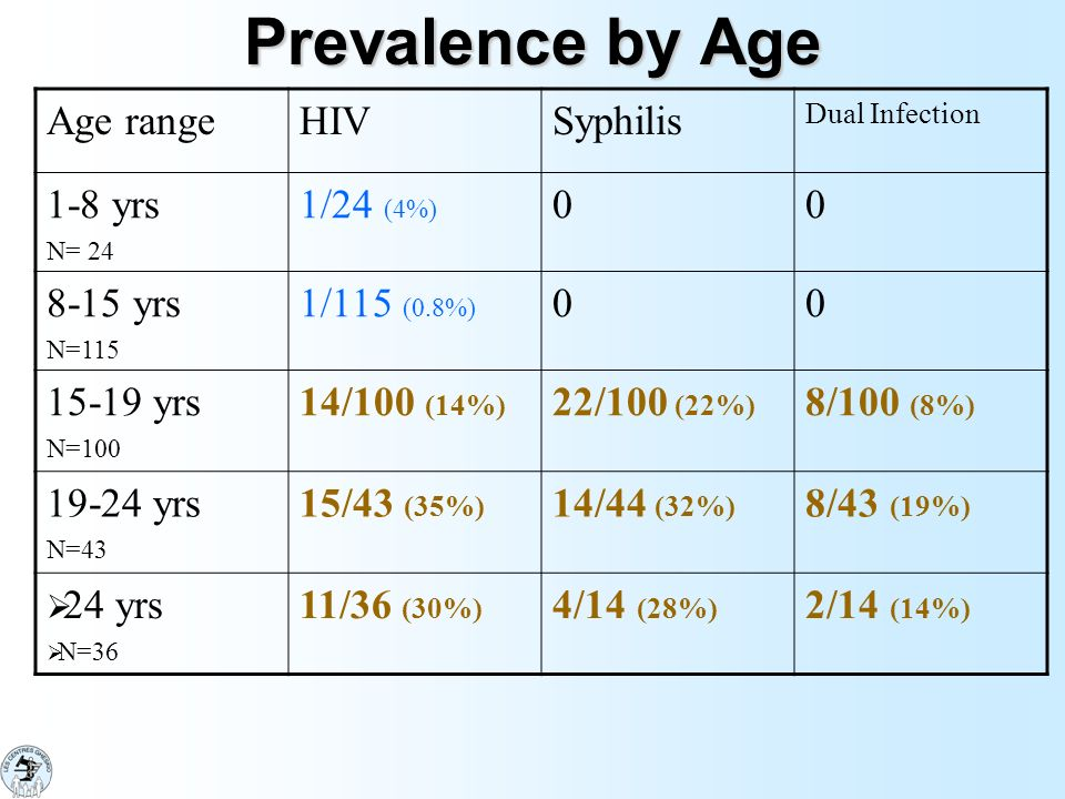 Prevalence by Age Age range HIV Syphilis 1-8 yrs 1/24 (4%) 8-15 yrs