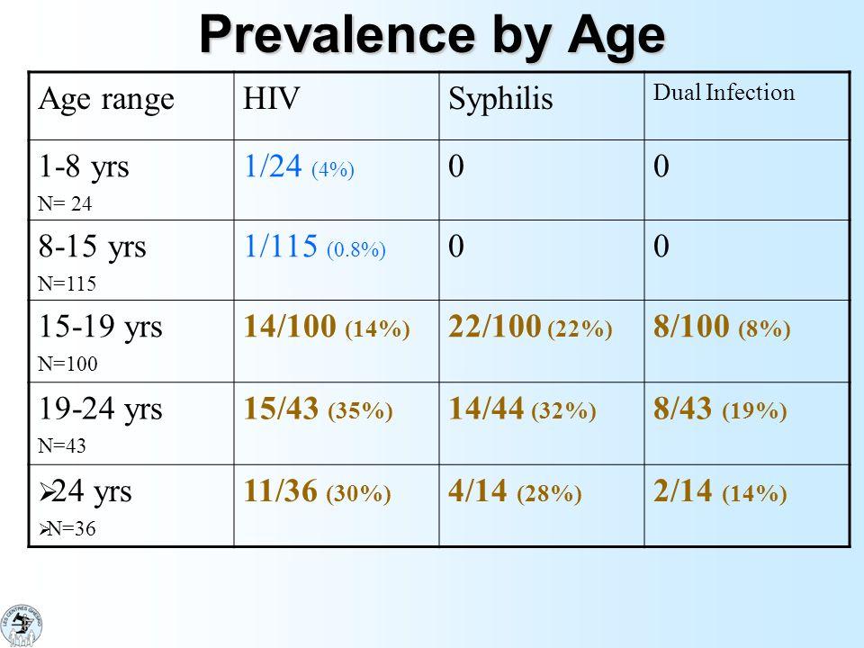 Prevalence by Age Age range HIV Syphilis 1-8 yrs 1/24 (4%) 8-15 yrs