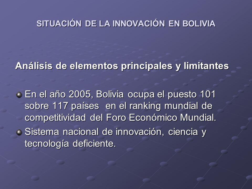 SITUACIÓN DE LA INNOVACIÓN EN BOLIVIA