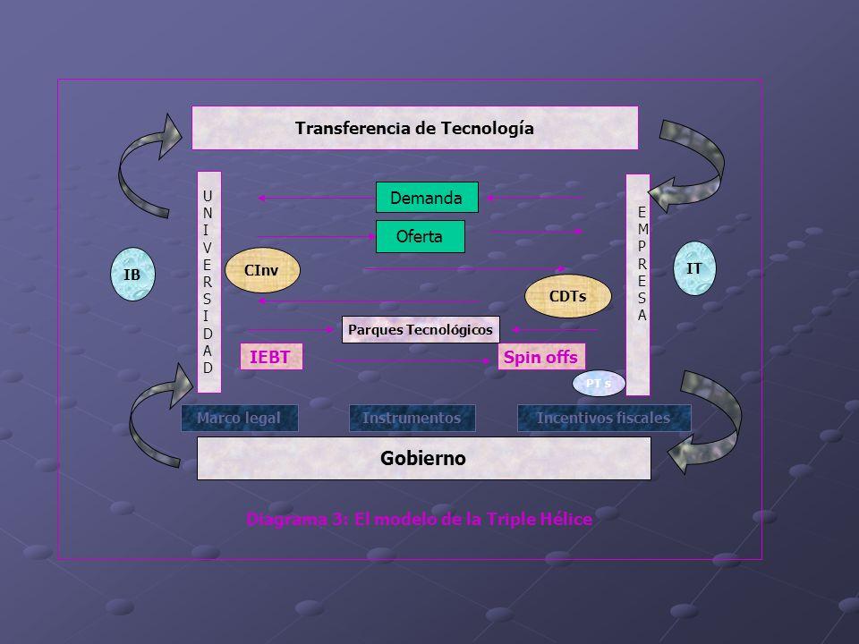 Transferencia de Tecnología Diagrama 3: El modelo de la Triple Hélice