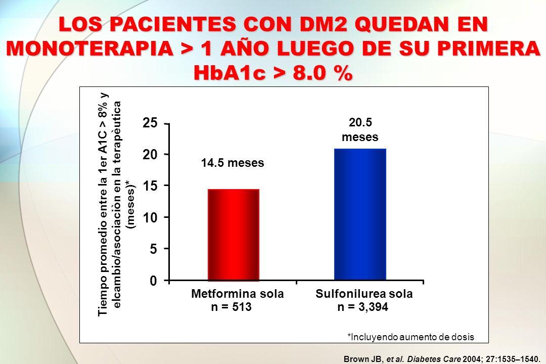 LOS PACIENTES CON DM2 QUEDAN EN MONOTERAPIA > 1 AÑO LUEGO DE SU PRIMERA HbA1c > 8.0 %