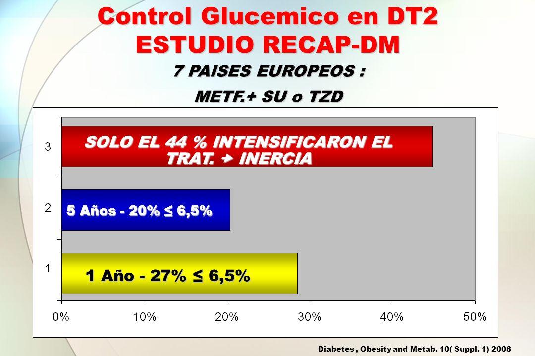 Control Glucemico en DT2 ESTUDIO RECAP-DM