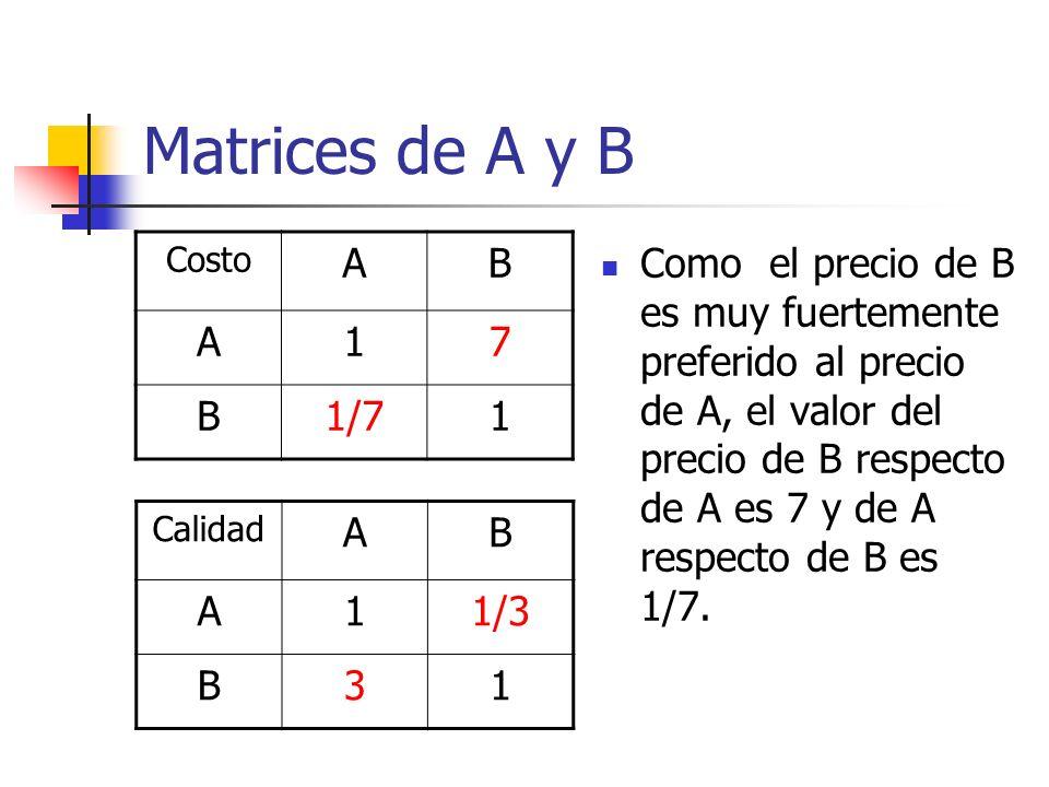 Matrices de A y B Costo. A. B. 1. 7. 1/7.
