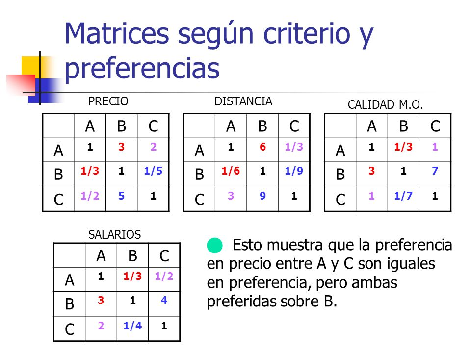 Matrices según criterio y preferencias