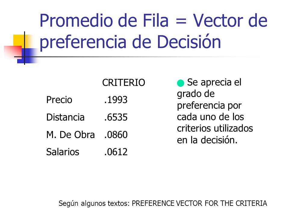 Promedio de Fila = Vector de preferencia de Decisión