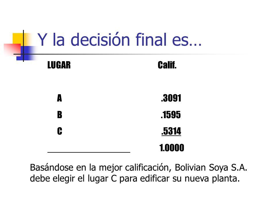 Y la decisión final es… LUGAR Calif. A .3091 B .1595 C .5314 1.0000