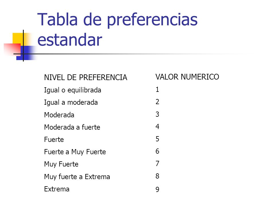 Tabla de preferencias estandar